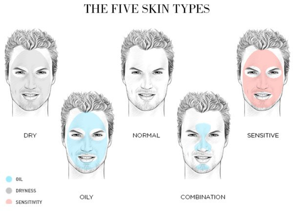 FIVE-MALE-SKIN-TYPES-600