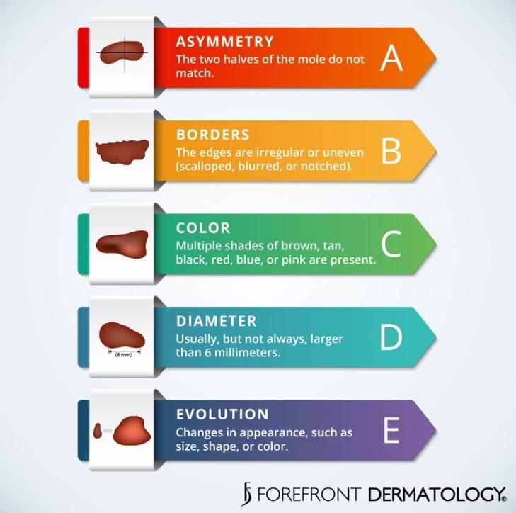 May Is For Melanoma Forefront Dermatology Forefront Dermatology